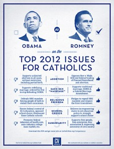 Top 2012 issues for Catholics